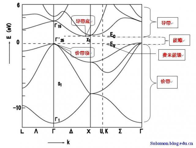 能带结构中部分概念的理解小结 本文是关于能带结构概念部分学习的小结,不保证理解准确,欢迎高中低手们批评指教,共同提高。能带结构是目前采用第一性原理(从头算abinitio)计算所得到的常用信息,可用来结合解释金属、半导体和绝缘体的区别。能带可分为价带、禁带和导带三部分,导带和价带之间的空隙称为能隙,基本概念如图1所示。 能带图 1.