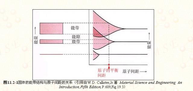固体的能带结构和原子间距的关系